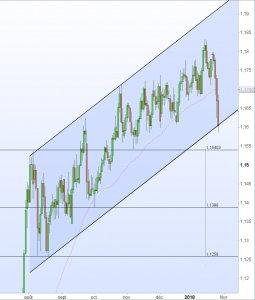 Cours Eur-Chf 29 janvier 2018