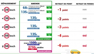 amendes retrait permis France